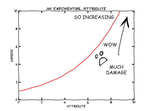 Exponential Attribute