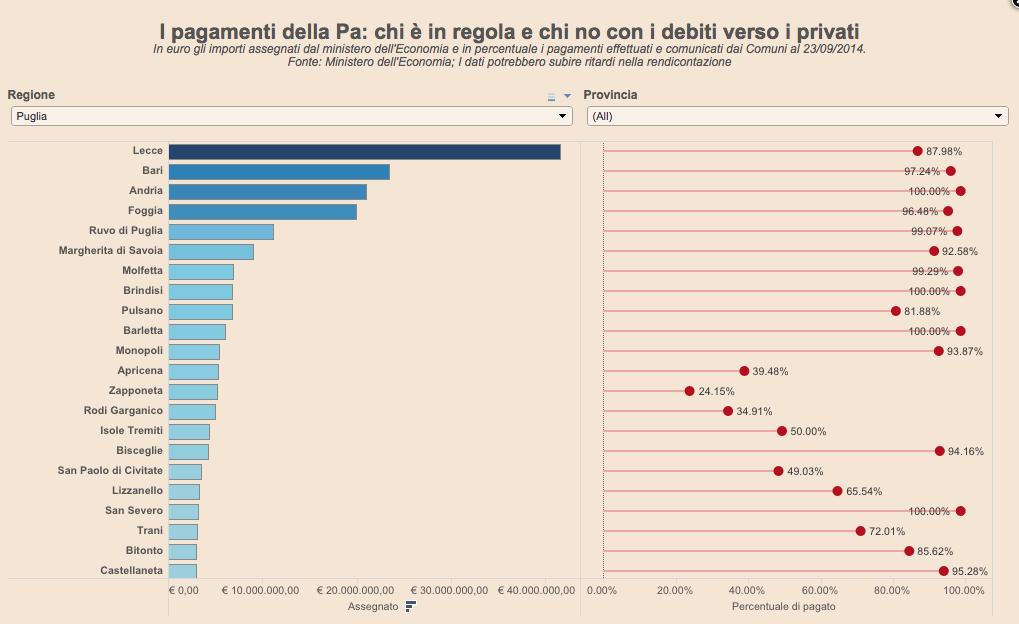 I pagamenti della Pa: chi è in regola e chi no con i debiti verso i privati