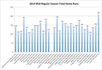 The total number of home runs per stadium during the 2014 MLB regular season.