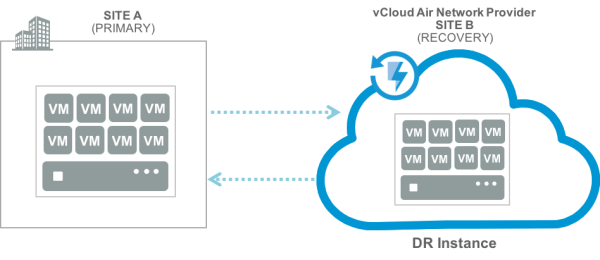 VMware vCloud Availability Logical Architecture