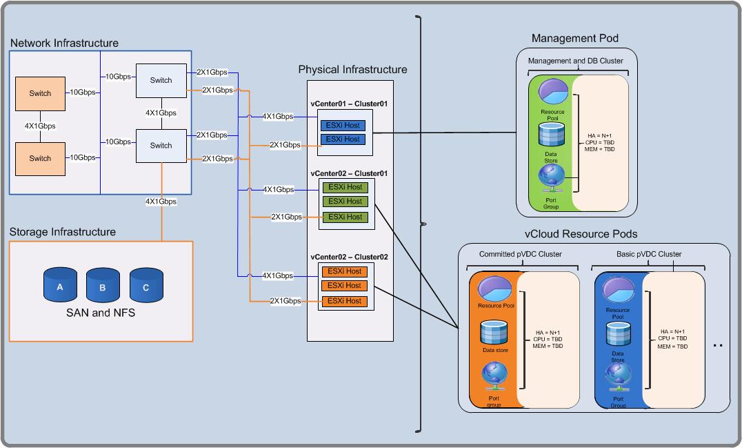 vmware vcloud director building block (resource group) design Point Graph
