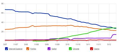 Browser Market Share 2012
