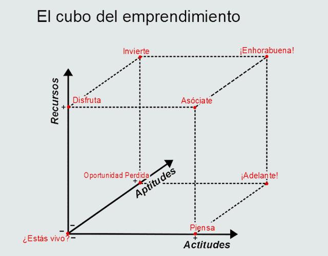 cubo_emprendimiento