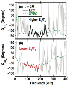 FIG. 14. Cross-phase angle between density and temperature fluctuations in the (a) higher Eb/Te and (b) lower Eb/Te cases. GYRO calculated values are given by the green dash-dot trace, while the experimental values are indicated by the dark lines (the lighter lines represent frequencies for which the coherency between the signals is too low to resolve the cross-phase angle).