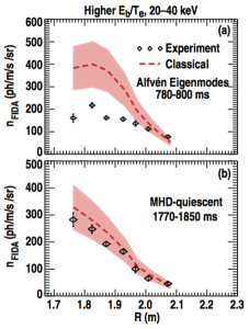 FIG. 16. FIDA density profiles from the higher Eb/Te cases for (a) an early time during which Alfv ́en eigenmodes are present, and (b) during the MHD-quiescent period. The red dashed lines represent the classically expected FIDA density as computed by the synthetic diagnostic FIDASIM. The uncertainty ribbon about the simulation trace represents a 25% range.