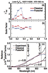 FIG. 21. Radial profiles of FIDA spectra fitting. (a) Quality of the scaled fit in terms of 2red. (b) Value of the scale factor (applied to the experimentally measured data) corresponding to the best fit. (c) Experimentally measured spectra compared to the best-fit model results for rho = 0.22 and 0.57.
