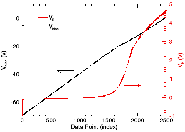 example of raw data from a langmuir sweep