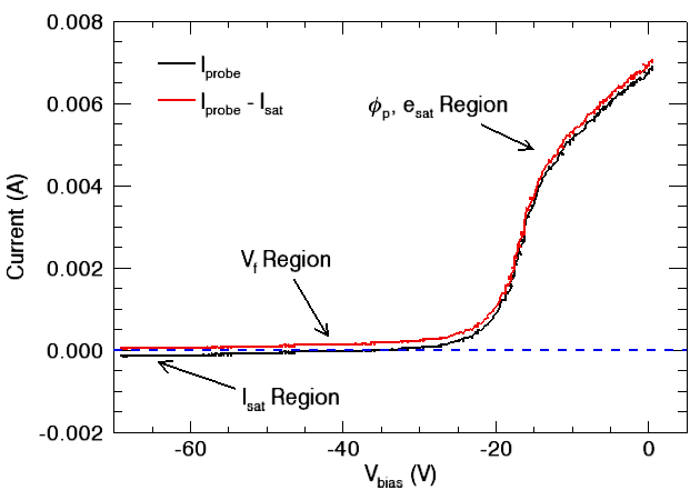 comparison plot of probe current with the ion saturation subtracted