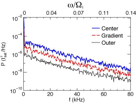 limiter edge power spectrum