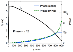 Fig. 3: Axial dependence of resonator. Curve labeled Te is the steady-state axial temperature profile predicted by transport code. Solid blue curve is the axial phase of a temperature wave at 5.1 kHz also obtained from the code. Dashed green line is a WKB phase calculation using the dispersion relation of Eq. (1). Red line corresponds to a wave phase of =2. Intercept of curves shows system behaves as a quarter-wave thermal resonator.