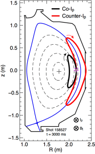 Fig. 3: Example orbits from DIII-D shot 158,527 at 3000 ms. Both ions begin at the position indicated by the ⋆-symbol and feature energy E = 80 keV and birth pitch angle (with respect to the magnetic field) θ = 72.5◦ . One of the ions is born with a toroidal velocity vector parallel to the background plasma current (co-Ip , black trace) and the other begins with a trajectory opposite to the plasma current (counter-Ip, red trace). (For interpretation of the references to color in this figure legend, the reader is referred to the web version of the article.)