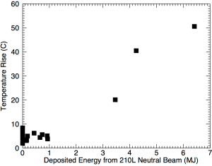 Fig. 9: The change in temperature measured by thermocouple #7 as a function of the total energy injected into the plasma by the 210L neutral beam.
