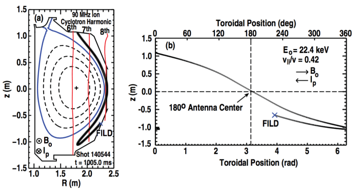Figure 5. (a) Rz-projection of an ion trajectory detected by the FILD. The deuterium ion features an energy of Eo = 22.4 keV and a pitch angle at the FILD of 65 degrees (v∥/v = 0.42). (b) φz-projection of the detected ion orbit. Dashed lines represent the vertical midplane and a toroidal position of φ = 180◦.
