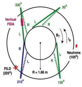 Figure 1. Schematic top view of DIII-D indicating neutral beam geometry and diagnostic positions in terms of toroidal position, φ. The FILD is indicated by the 'X' at φ = 225◦ and the neutron detector by a rectangle at φ = 105◦. The vertical FIDA system views are marked by triangles at the viewing chord intersections with the 330◦-L neutral beam. Directions for the toroidal magnetic field, BT, and plasma current, Ip, for the discharges discussed here are shown.