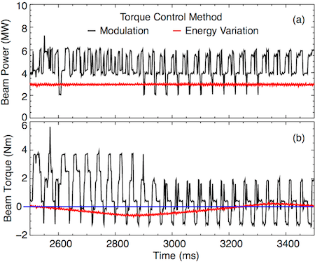 Fig. 2: Comparison of the approach to zero beam injected torque between the modulation (shot 163520) and time-variable beam energy (shot 166396) methods. (a) Injected beam power, (b) injected beam torque.