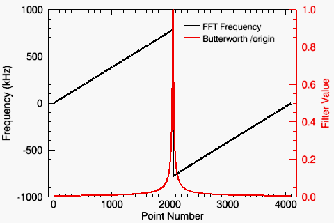 Frequency Filtering in IDL Using the Butterworth Function