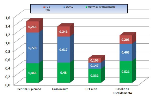 Composizione del prezzo finale della benzina venduta al consumatore e le relative tasse al 30 novembre 2015