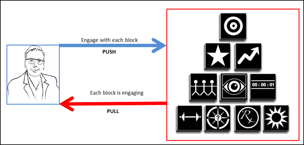 Employee Engagement Push and Pull
