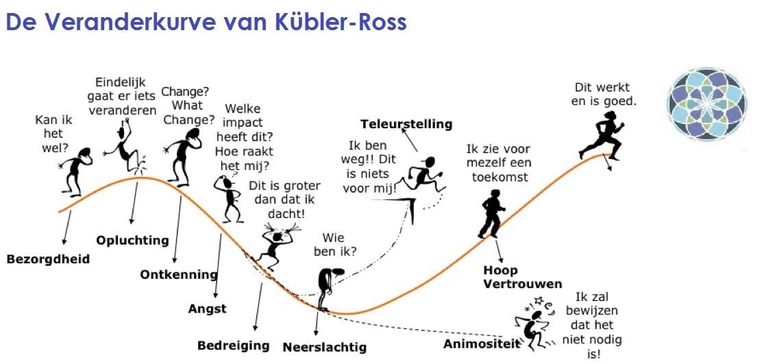Kubler Ross verandercurve