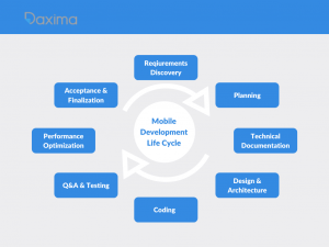 app development cycle