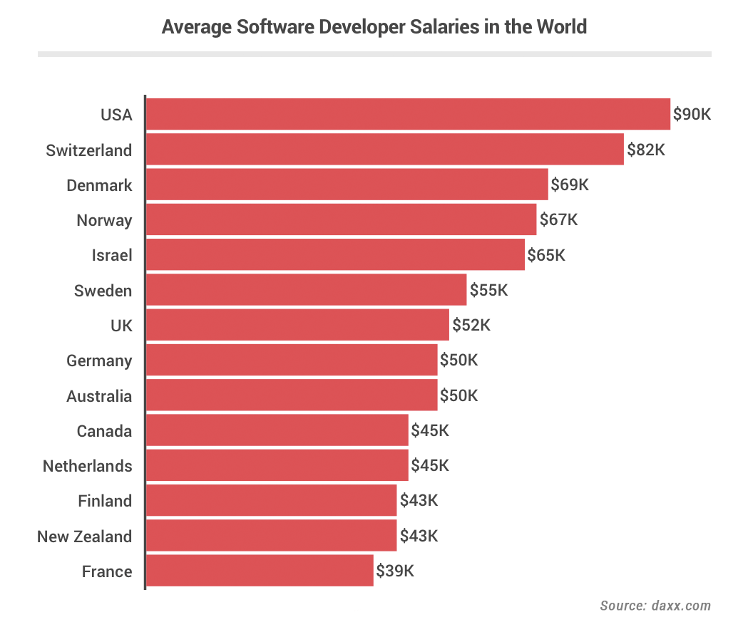 Software Engineer Salaries By Country