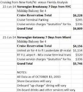 Cruising fron New York/NJ vs. Florida