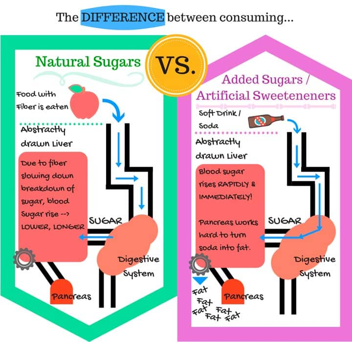 Added Vs Naturally Occurring Sugar | Days To Fitness