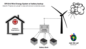 Off-Grid-Wind-Energy-System-w_battery-backup