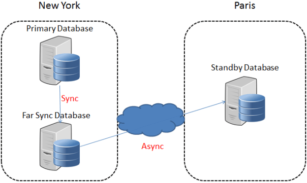 Data Guard Far Sync