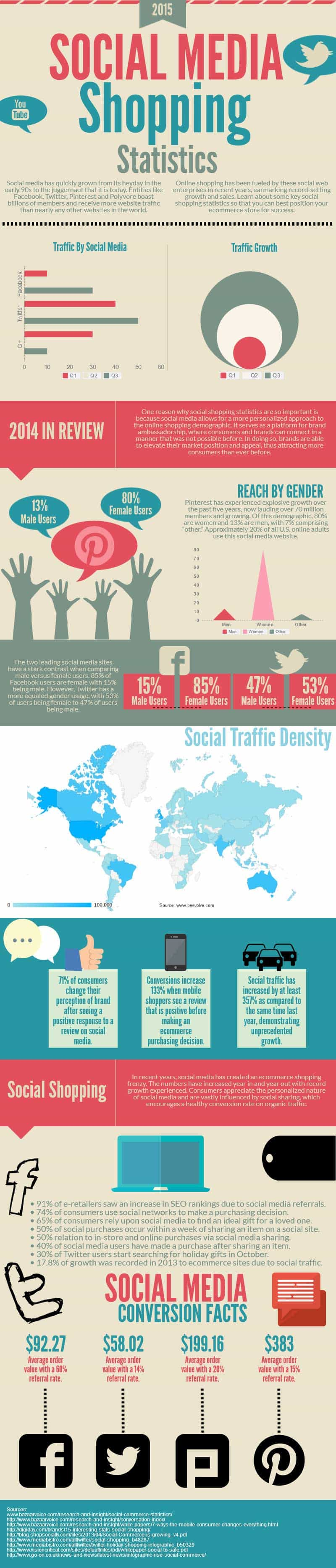 socialshopping2015[fusion_builder_container hundred_percent=