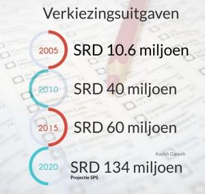 1Al SRD 57 miljoen uitgetrokken Verkiezingen 20201