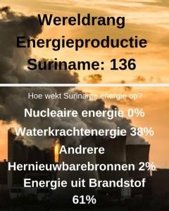 2Energie-investeringen geconfronteerd met ongekende onzekerheden1