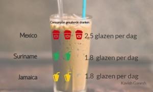 1Surinamers gebruiken 1,8 glazen gesuikerde dranken per dag1