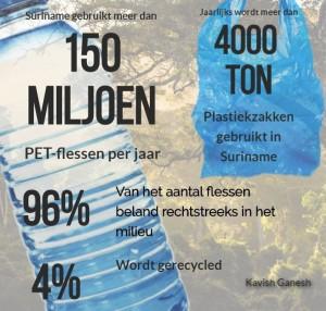 2Zorgen over menselijke consumptie van microplastics 1