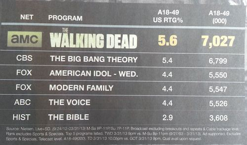 """Walking Dead Goofs Ad After """"killer"""" Ratings"""