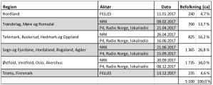Regional plan for FM switch-off