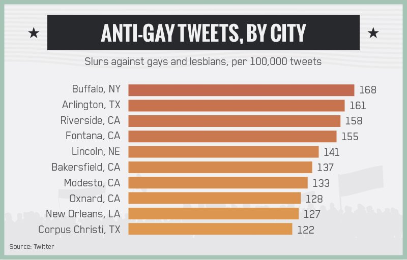 Buffalo most anti-gay city in the Country
