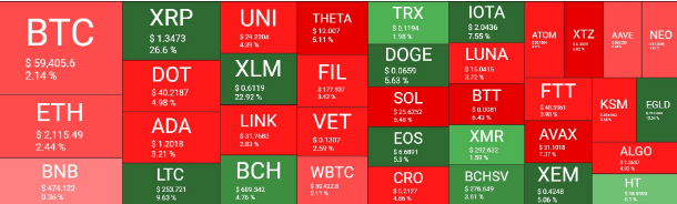 crypto market overview