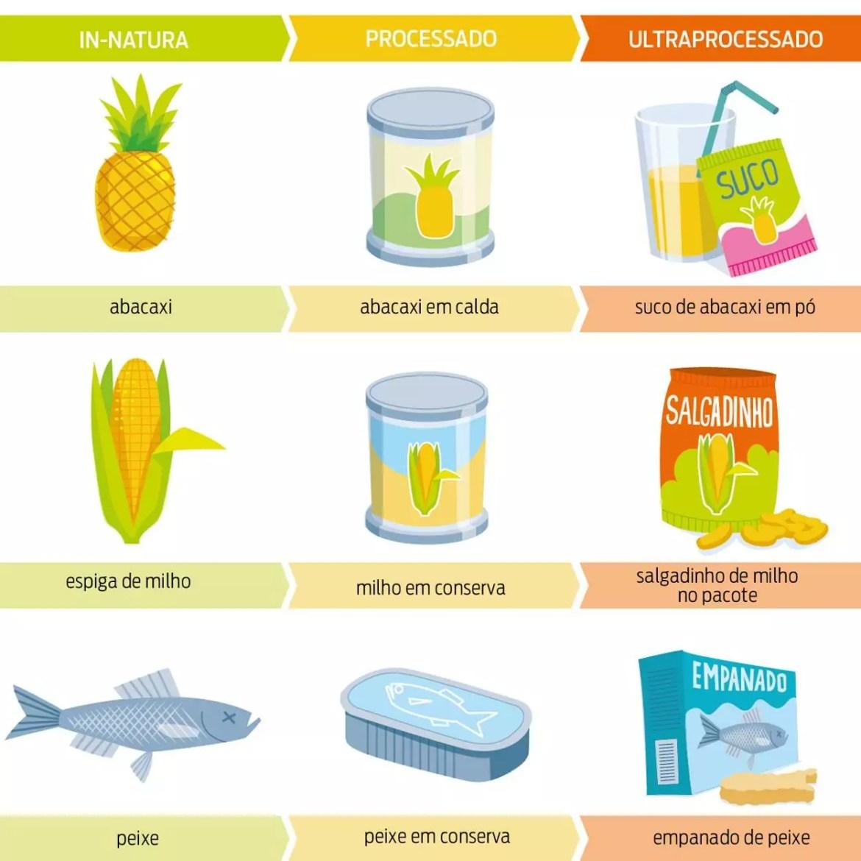 Classificação dos alimentos in natura, processados e ultraprocessados