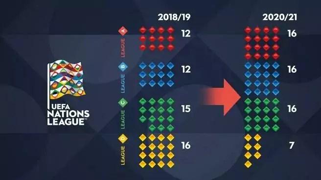 Liga Das Nacoes Como Funciona O Torneio Entre Selecoes Europeias