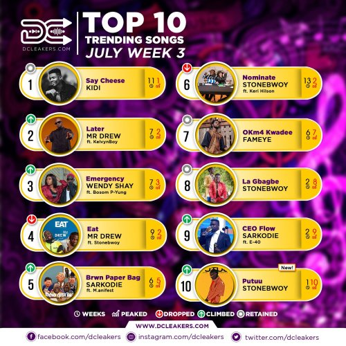 DCLeakers Official Chart July Week 3 - C2C Shyne feat Kelvyn Boy & Kay Strings - Sika Nie (Prod by Kidnature Beatz)