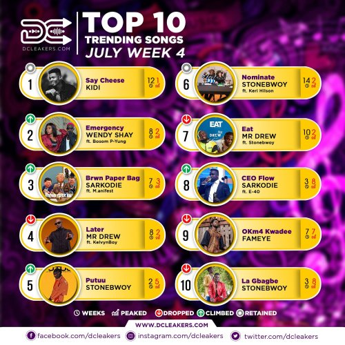 DCLeakers Official Chart July Week 4 - Kofi Mole wins 2019 3Music Awards 'Next Rated Act of the Year'