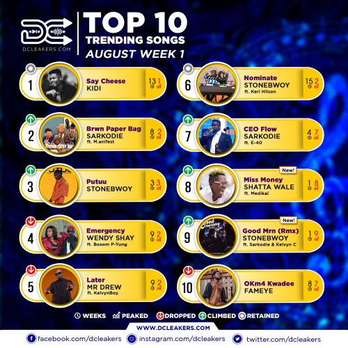 Official Chart Aug Week 1 - E.L Announces ''Leaks 2'' playlist, featuring Falz, Kev the Topic, Nana Grenade x More
