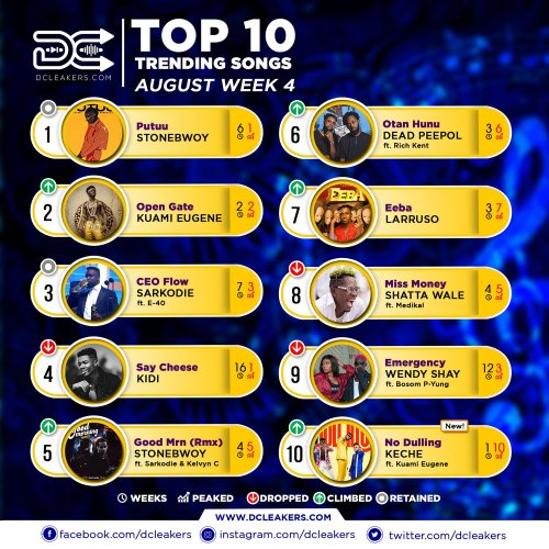 Official Chart Aug Week 4 - DJ Breezy readies Christmas Banger with Kuami Eugene, Darko Vibes and Kwesi Arthur