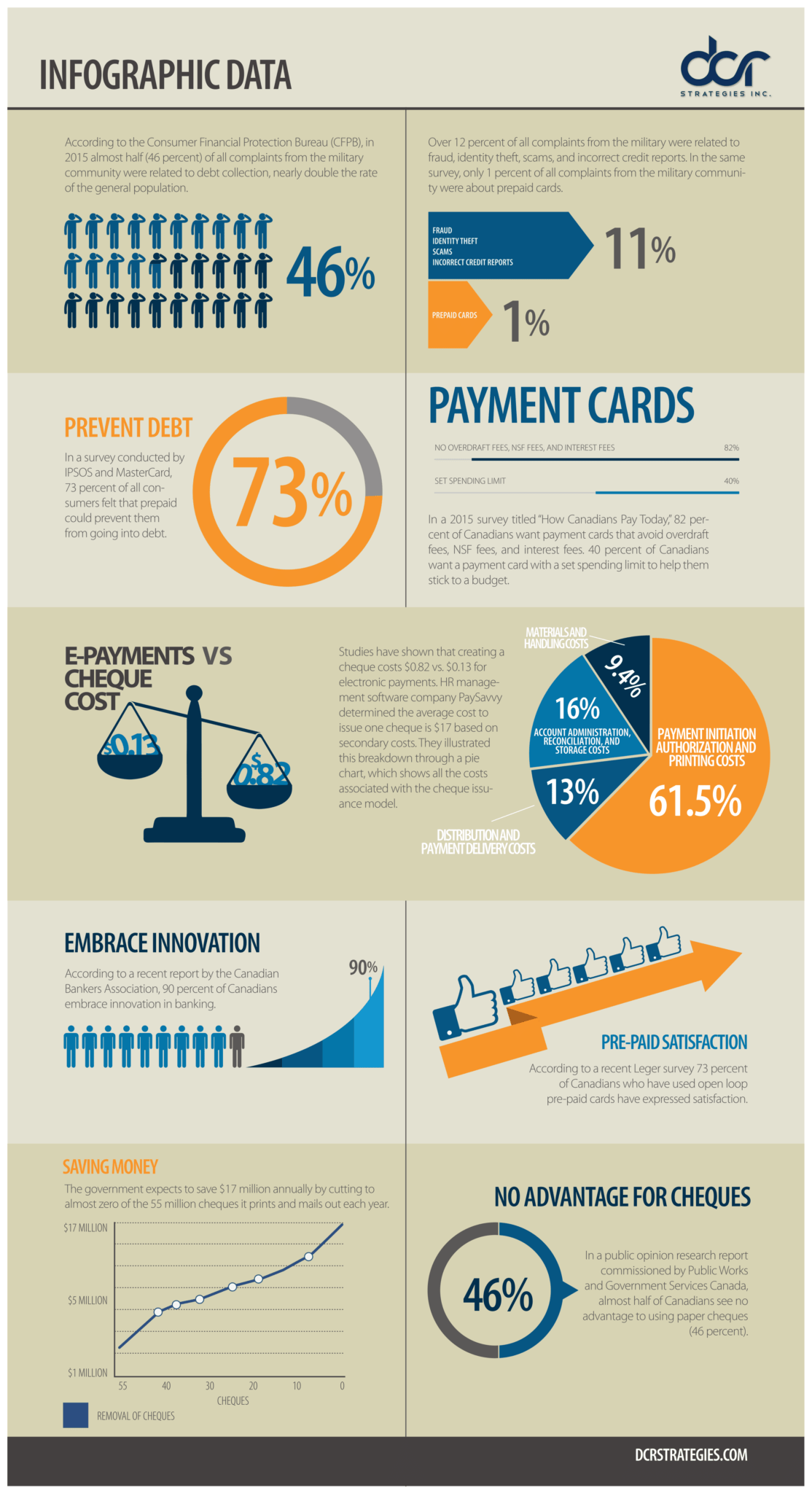 Government Military Payment Infographic