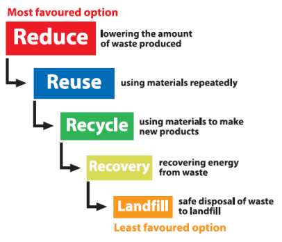 Reuse vs Recycling - Community Wood Recycling