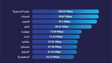 Photo of انفوجرافيك- الدول العشرة الاولى في العالم من ناحية متوسط سرعة الانترنت للهاتف النقال للعام الحالي