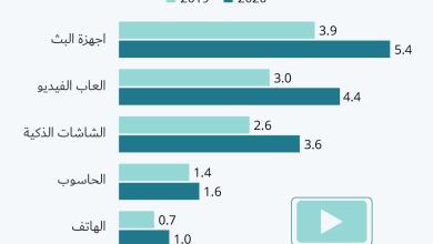Photo of انفوجرافيك – المعدل اليومي لحجم البيانات المستهلكة حسب الاجهزة في الولايات المتحدة (بالكيكا بايت)