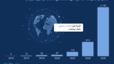 Photo of انفوجرافيك-كمية البيانات المستحدثة فعليا والمتوقعة عالميا من 2010 الى 2035 (بالــزيتا بايت)