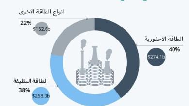 Photo of انفوجرافيك- مقدار الأموال التي التزمت بها دول مجموعة العشرين من خلال سياساتها منذ بدء الوباء في عام 2020 لكل نوع من أنواع الطاقة (بمليارات الدولارات الأمريكية